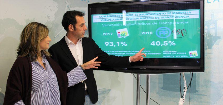 """EL AYUNTAMIENTO DE MARBELLA VUELVE A SUSPENDER EN TRANSPARENCIA CON EL GOBIERNO DE ÁNGELES MUÑOZ (PP)  La puntuación global desciende desde el 93,1% cuando IU gobernaba al actual 40,4% con PP y OSP   Díaz: """"En 9 meses el PP ha dilapidado el sobresaliente que otorgó Transparencia Internacional al gobierno del que formaba parte Izquierda Unida"""""""